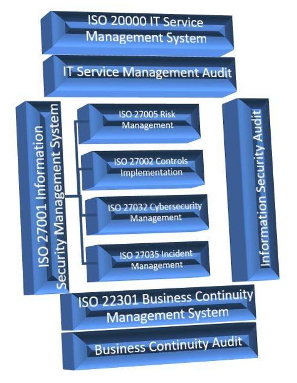 integreeritud juhtimissüsteemi standard