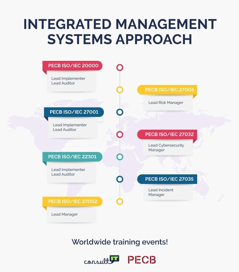 integreeritud juhtimissüsteemid